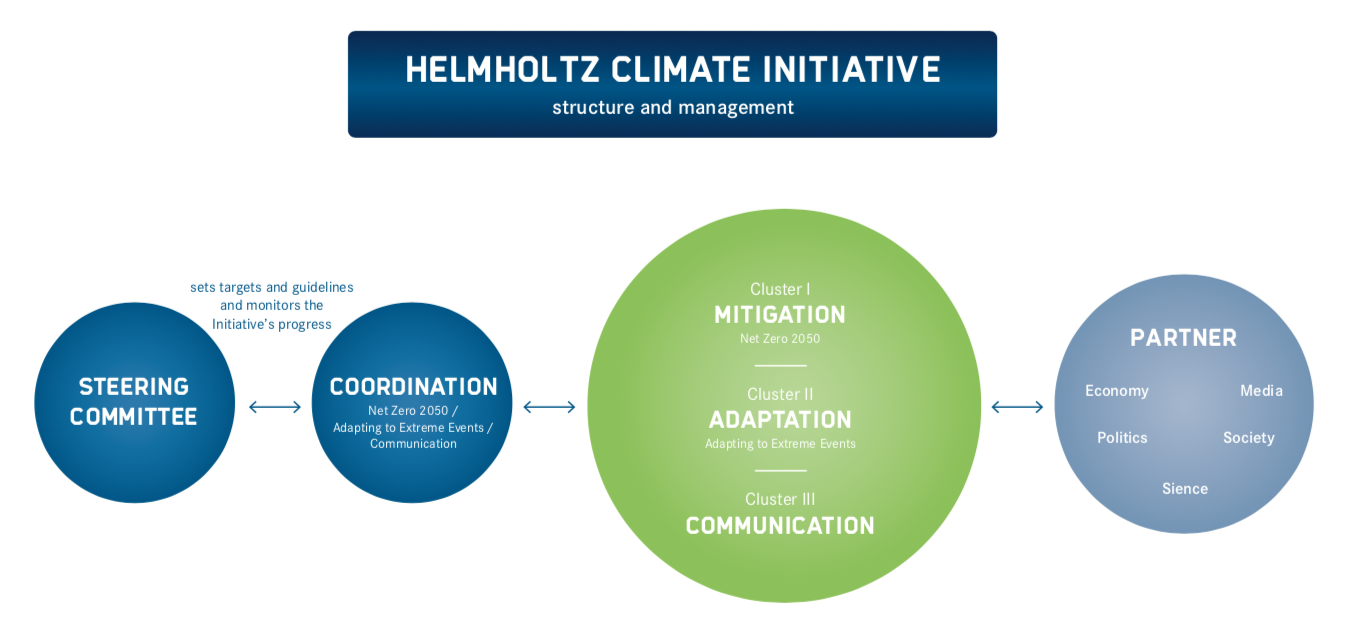 Helmholtz Klima-Initiative Organizational chart